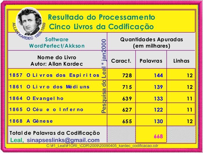20090405_kardec_codificacao