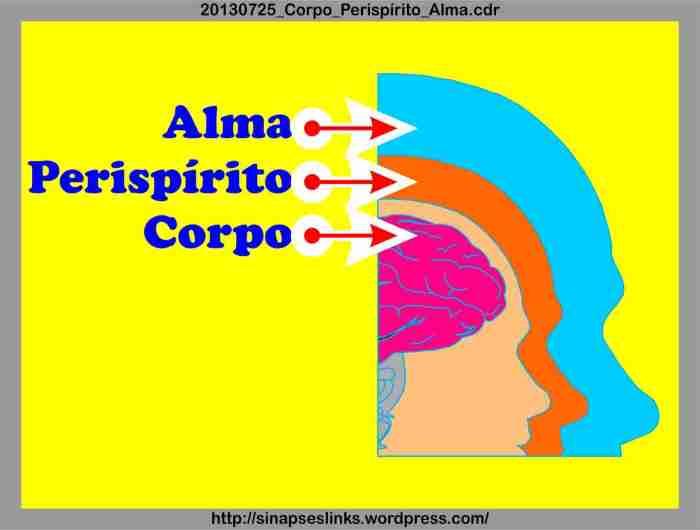 20130725_Corpo_Perispírito_Alma